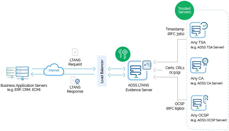 ADSS LTANS Server