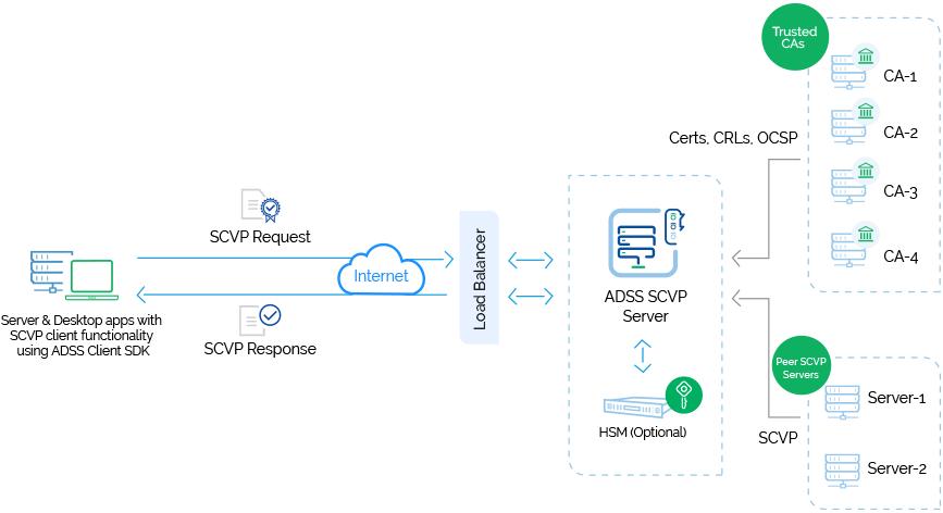 ADSS SCVP Server