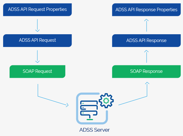 ADSS Client SDK Integration