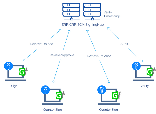 e-Document Approval Workflows