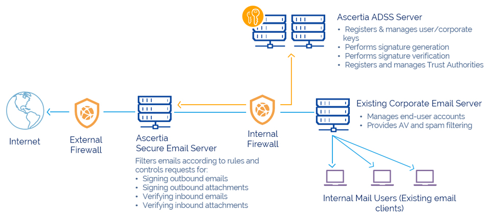 e-Mail Signing, Verification and Archiving